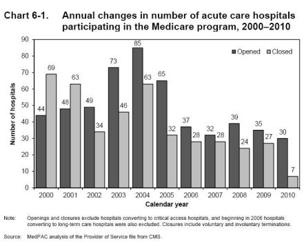 hosp closure 2000-2011 MedPAC 2012 data bk
