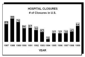 hosp closures 1987-99 hhs-oig