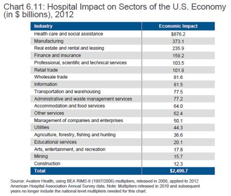 hosp impact industry sectors