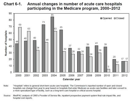 Hospital closures & openings 2000-12 - CMS