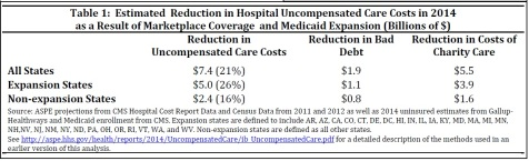 Hosp uncompensated care reduction & ACA