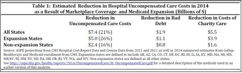 Hosp uncompensated care reduction & ACA