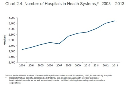 Chart 2.4 System hosp trends