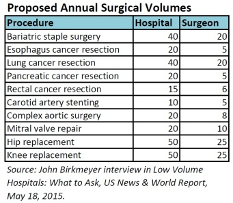 proposed ann surg vol jun15