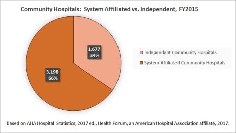 system-vs-nonsystem-comm-hosp-fy15-chart